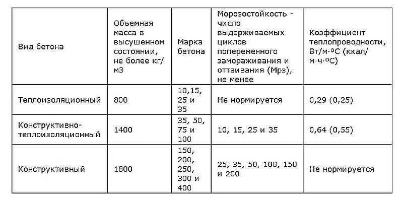РК Бетон Легкий бетон